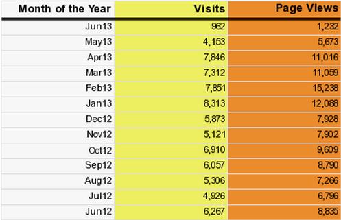 Site Meter stats, June 9, 2013
