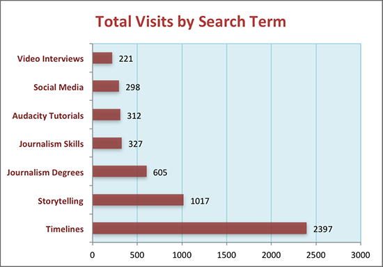 Chart: Total Visits by Search Term