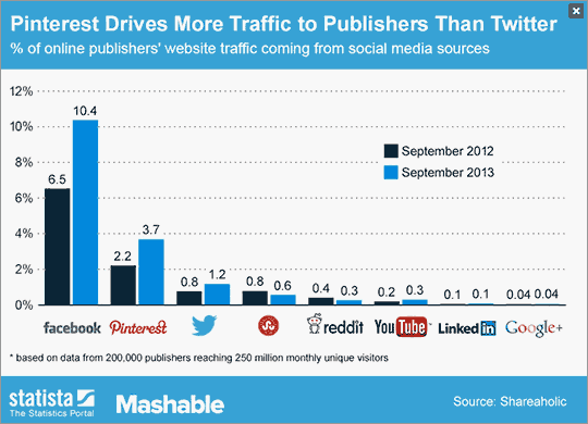 Chart: From Mashable